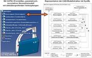 Software: Gemeinsame Sprache für die Systemmodellierung