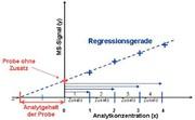 Spektroskopie: Matrixeffekte in der LC/MS