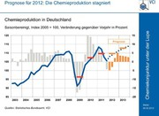 Trends: Chancen auf Wachstum