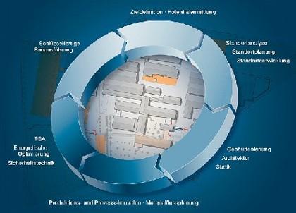 Produktionsstätten planen: Hinterschwepfinger Projekt bietet Produktions- und Prozesssimulation