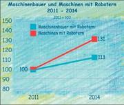Studie Robotereinsatz: Mäßiges Wachstum