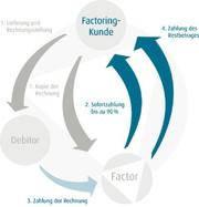 Factoring im Mittelstand: Factoring deutlich  vereinfacht