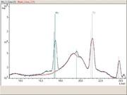 RFA-Spektrometer iQ II: Elementanalyse  von Additiven in Schmieröl