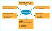 Software zur Unternehmenssteuerung: Software zur Unternehmenssteuerung: Ende der Abschreiber