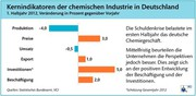 Trends: Chemie trotzt Gegenwind