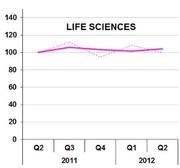 Trends: Job-Index: Anhaltende Nachfrage nach Life-Sciences-Spezialisten