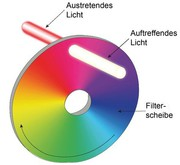 Zirkular variables Spektralfilter: Für Spektrometer-Anwendungen