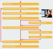 Sprachsteuerungen: Konstruktiver Dialog