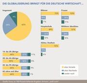 Globalisierung wird als Vorteil gesehen: Umfrage