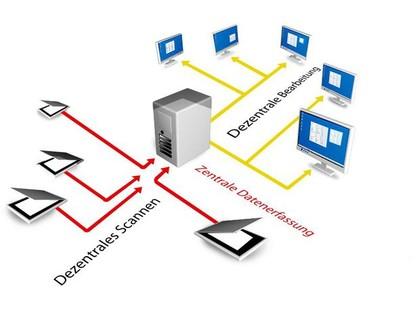 Datenanalyse: Passgenaues  Datenmanagement
