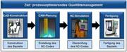 CNC-Technologie: Einfacher Einstieg in digitale Produktentwicklung