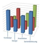 PLM: Engineering-Prozesse einheitlich bewerten