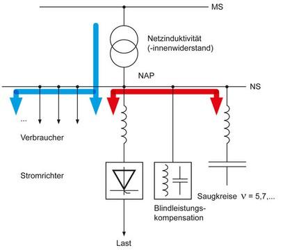 Antriebstechnik: Netzqualität durch Stromrichter
