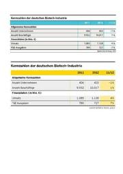 Deutscher Biotechnologie-Report 2013: Branche muss umdenken