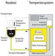 Wirtschaftlich Temperieren: Die optimale Lösung zur Temperierung von Reaktoren