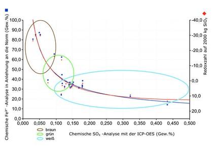 Nasschemische Fe²+-Analysen: Beurteilung des Redoxzustandes von Glasschmelzaggregaten