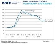 Fachkräfte-Index: Life-Sciences-Spezialisten: deutlich gesunkene Nachfrage