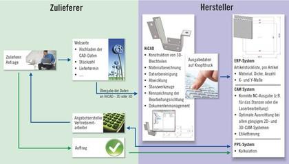 Software: Automatisierte Abläufe in der Blechbearbeitung