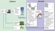 Mechanik-CAD: Automatisierte Abläufe in der Blechbearbeitung