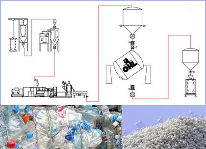 Dosier- und Mischsystem Somos BB500 Chargendosiergerät