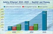 Antriebe, Steuerungen, Komponenten: Noch zögerlich: Sicherheit im Ethernet