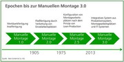 Manuelle Montage 3.0: Dreiklang am Arbeitsplatz