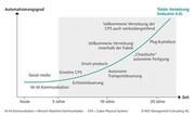 MES: Langer Anlauf für Industrie 4.0
