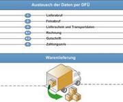 SCM: Logistischer Datenaustausch
