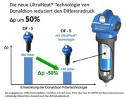 Druckluftfilter: Deutlich weniger Energiebedarf