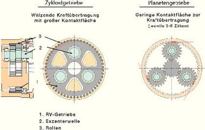 Entscheidungshilfe: Zykloidgetriebe vs. Planetengetriebe