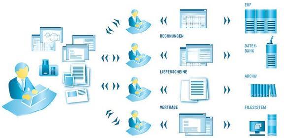 Enterprise Content Management: ECM und agile Prozesse