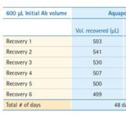 Antibody volumetric recovery