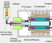 HTSL-Motoraufbau