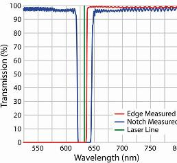 Optical Filters: Specifying Optical Filters for Raman Spectroscopy