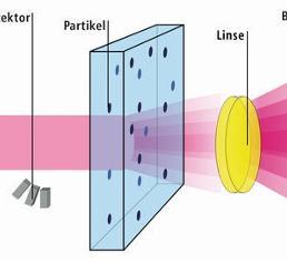 Messprinzip der statischen Laserbeugung