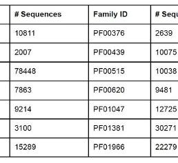 Combining Disparate Data Types: Protein Sequences and Protein Structures