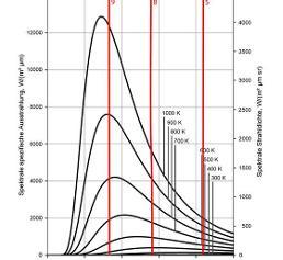 Temperaturabhängige Strahlungsspektren