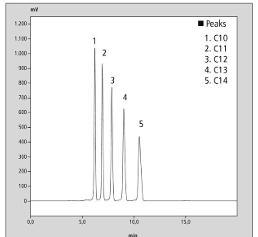 Kohlenstoffanzahl