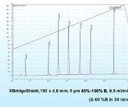 HPLC-Tipp: Generische Gradienten in der RP-HPLC – Teil 2