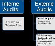 Qualitäts-Tipp: Audits und Inspektionen -2-