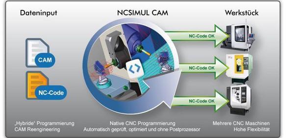 NCSimul CAM