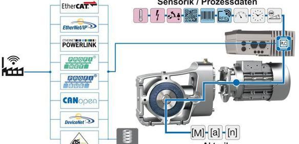 Antriebsfunktionen für die smarte Fabrik