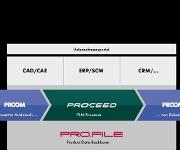 PLM-Prozesse