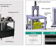 Produktion von Li-Ion-Zellen