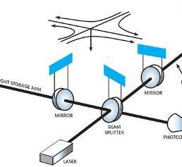 LIGO-Interferometer