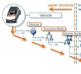 PLM: Branchenorientierte Produktstrukturen für PLM - Teil 2