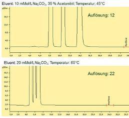Anorganische Analytik: Auswertung kleiner Peaks durch Subtraktion einer modellierten Basislinie