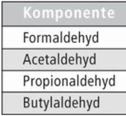 Vollautomatisierte Analyse mit Barriere-Ionisations-Discharge-Detektor: Neues Verfahren zur Formaldehyd-Bestimmung