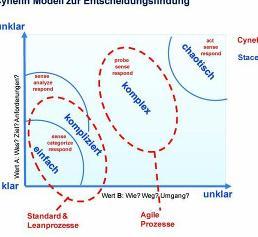 Management: Agiles Projektmanagement: ja oder nein?