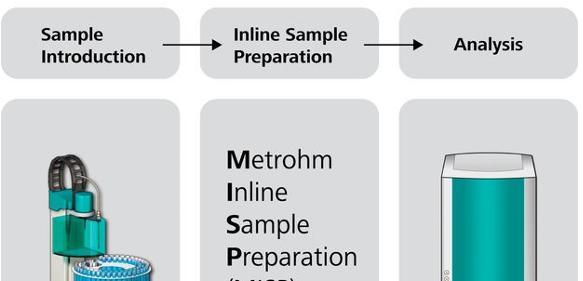Inline-Probenvorbereitung